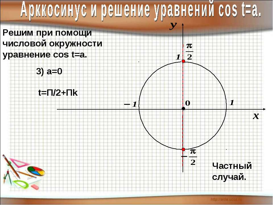 Решим при помощи числовой окружности уравнение cos t=a. 3) а=0 t=П/2+Пk Частн...
