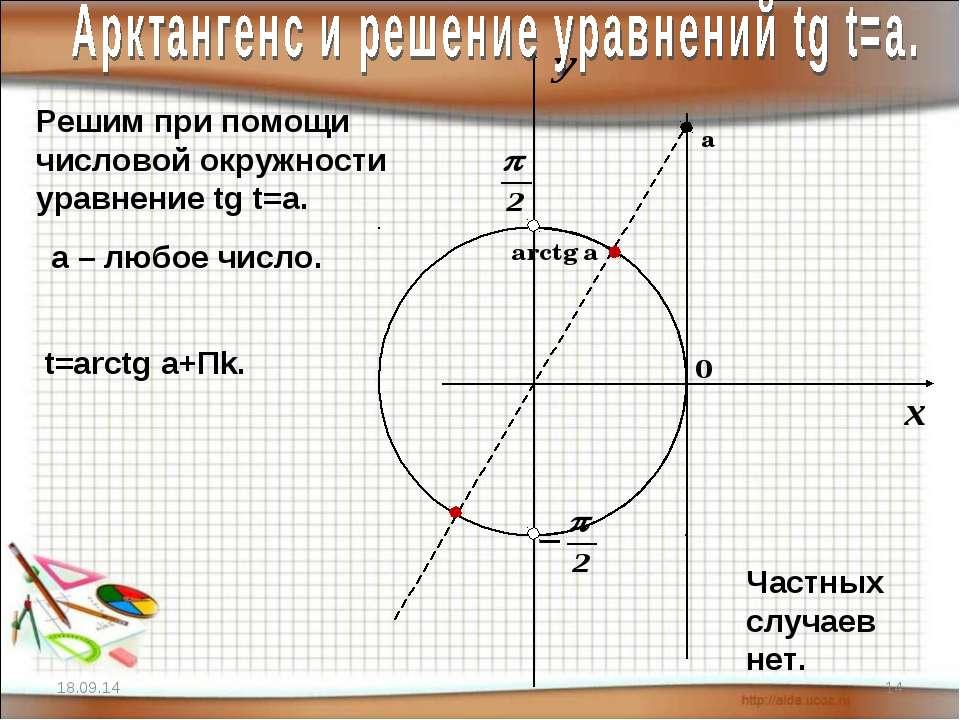 * * Решим при помощи числовой окружности уравнение tg t=a. arctg a а a – любо...