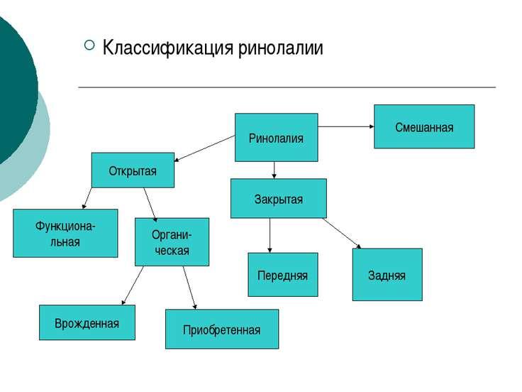Классификация ринолалии Ринолалия Открытая Закрытая Смешанная Передняя Задняя...
