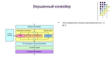 Вершинный конвейер Число вершинных процессоров увеличилось с 6 до 8.