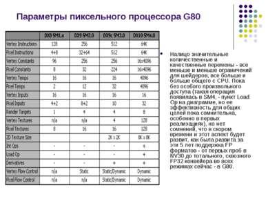 Параметры пиксельного процессора G80 Налицо значительные количественные и кач...