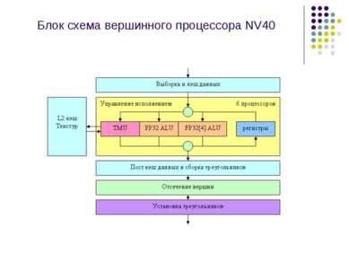 Блок схема вершинного процессора NV40