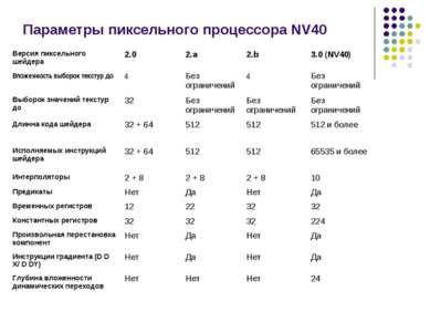 Параметры пиксельного процессора NV40