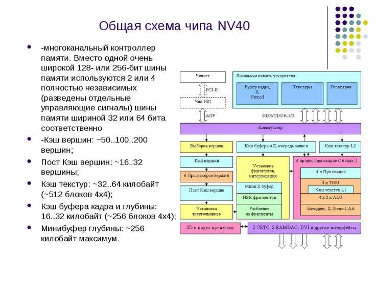 Общая схема чипа NV40 -многоканальный контроллер памяти. Вместо одной очень ш...
