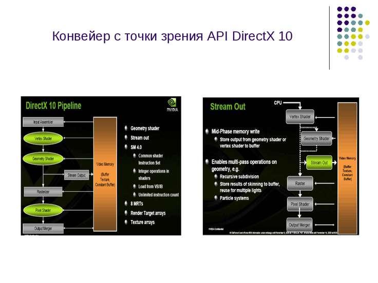 Конвейер с точки зрения API DirectX 10