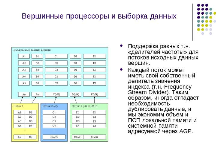 Вершинные процессоры и выборка данных Поддержка разных т.н. «делителей частот...