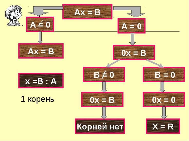 Ах = В А = 0 0х = В Ах = В В = 0 0х = 0 0х = В Х = R Корней нет х =В : А 1 ко...