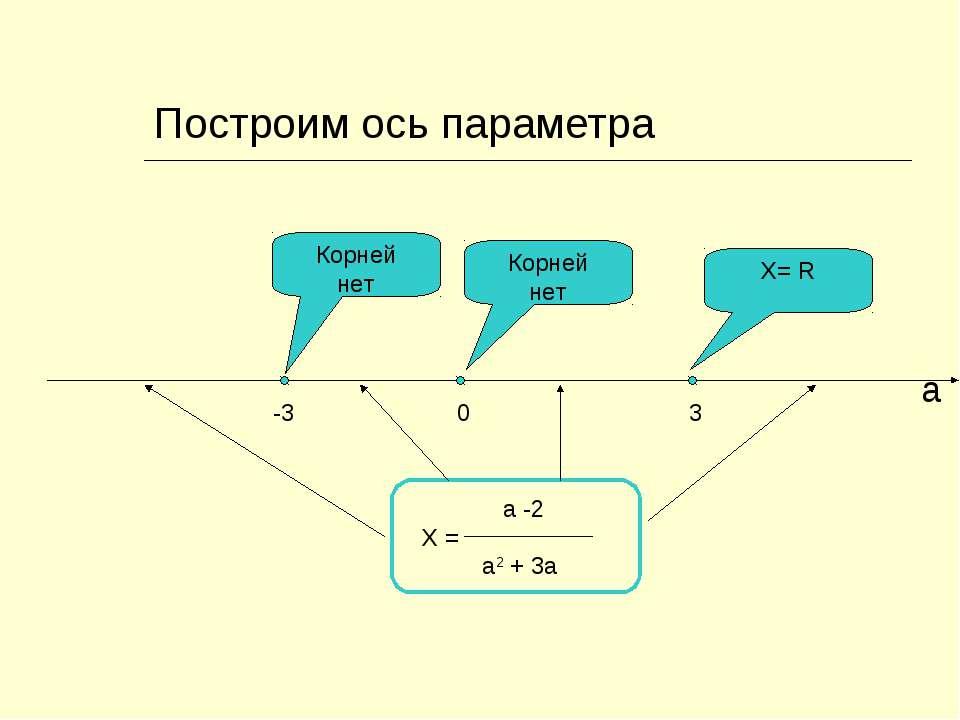 Построим ось параметра -3 0 3 Корней нет Х= R Корней нет а