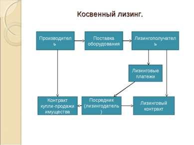 Косвенный лизинг. Производитель Поставка оборудования Лизингополучатель Лизин...