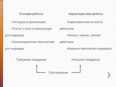Противоречие Условия работы Характеристика работы Ситуация в организации Стат...
