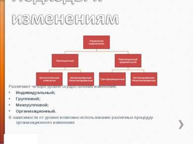 Различают четыре уровня осуществления изменений: Индивидуальный; Групповой; М...