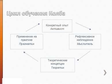 Конкретный опыт Активист Применение на практике Прагматик Рефлексивное наблюд...