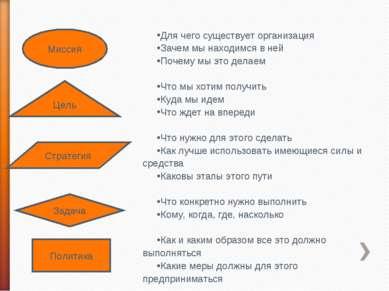 Миссия Цель Стратегия Задача Политика Для чего существует организация Зачем м...