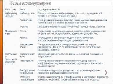 Категория Роль Виды деятельности Информационные Наблюдатель Поиск и получение...
