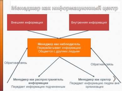 Внешняя информация Внутренняя информация Менеджер как наблюдатель Перерабатыв...