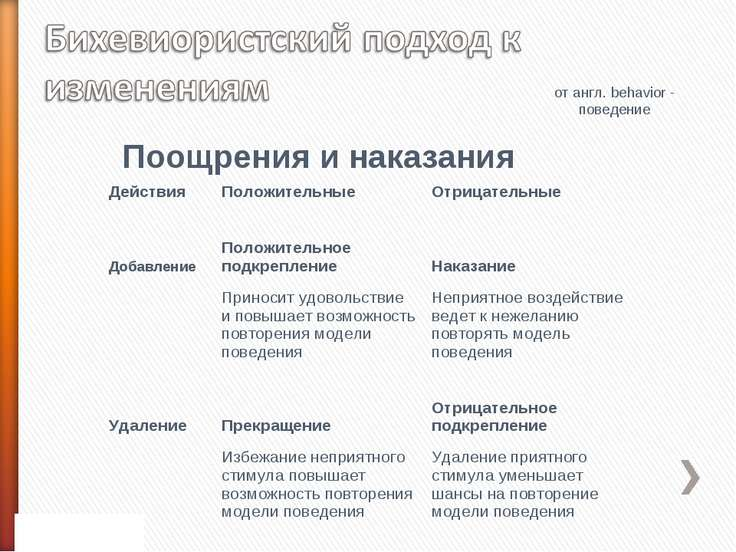 от англ. behavior - поведение Поощрения и наказания Действия Положительные От...