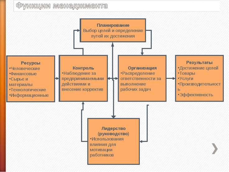 Планирование Выбор целей и определение путей их достижения Контроль Наблюдени...