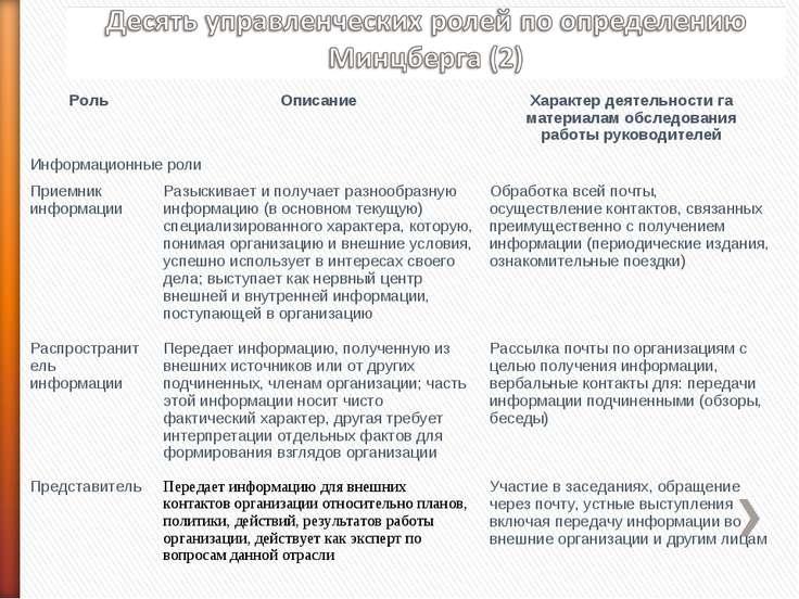 Роль Описание Характер деятельности га материалам обследования работы руковод...