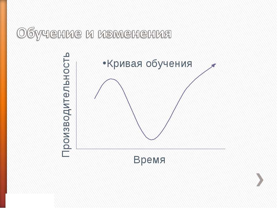 Кривая обучения Время Производительность