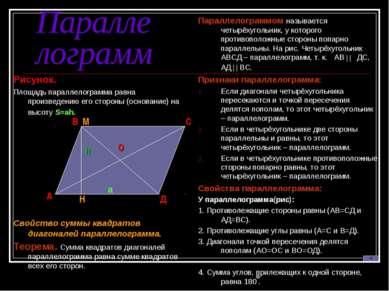 Параллелограмм Рисунок. Площадь параллелограмма равна произведению его сторон...