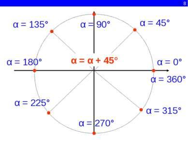 8 α = 0° α = 45° α = 90° α = 135° α = 180° α = 225° α = 270° α = 315° α = 360...