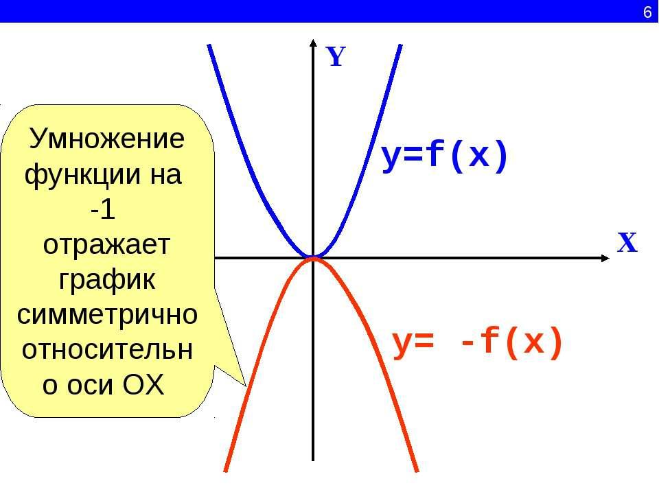 6 X Y y=f(x) y= -f(x) Умножение функции на -1 отражает график симметрично отн...