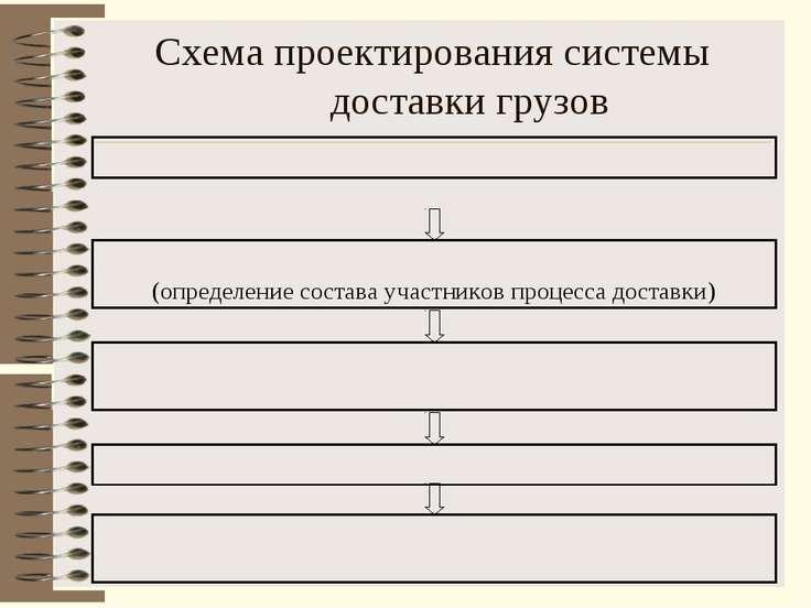 Схема проектирования системы доставки грузов (определение состава участников ...