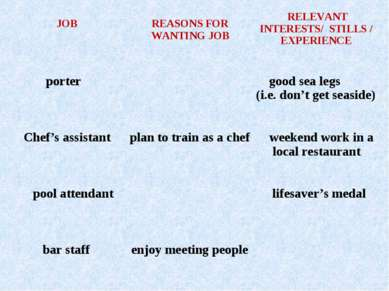 JOB REASONS FOR WANTING JOB RELEVANT INTERESTS/ STILLS / EXPERIENCE porter go...