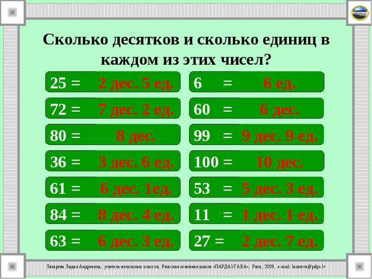 Сколько десятков и сколько единиц в каждом из этих чисел? 25 = 6 = 60 = 72 = ...