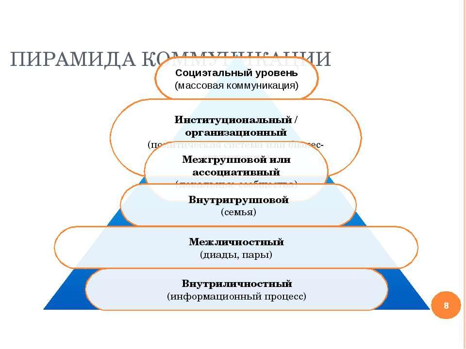 ПИРАМИДА КОММУНИКАЦИИ * Социэтальный уровень (массовая коммуникация) Институц...