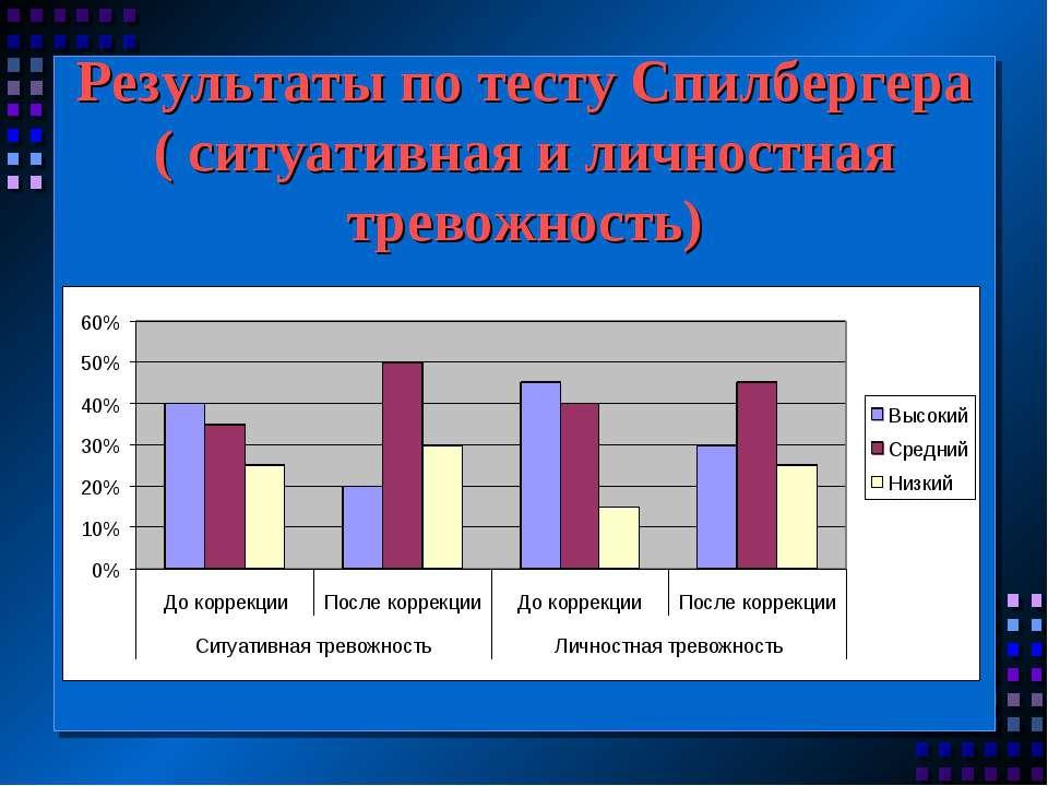 Результаты по тесту Спилбергера ( ситуативная и личностная тревожность)