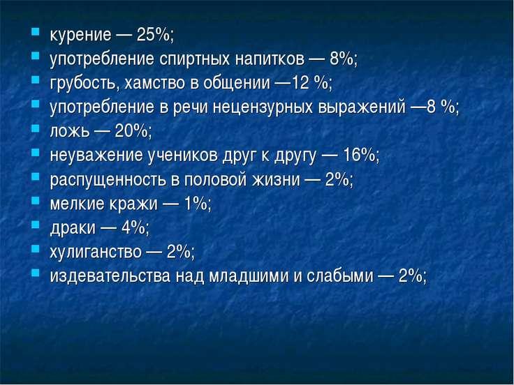 курение — 25%; употребление спиртных напитков — 8%; грубость, хамство в общен...