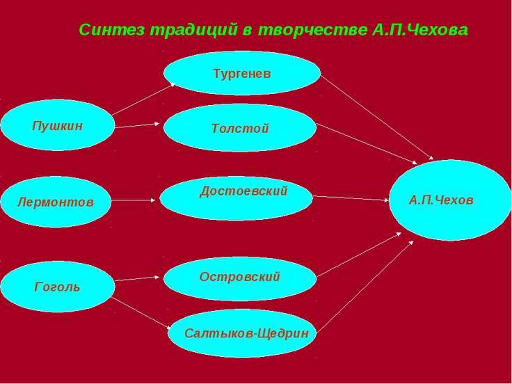 Синтез традиций в творчестве А.П.Чехова Пушкин Лермонтов Гоголь Тургенев Толс...