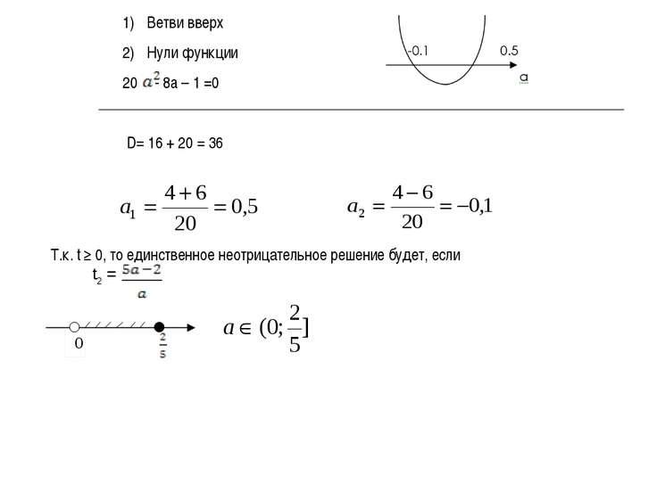 Ветви вверх Нули функции - 8a – 1 =0 D= 16 + 20 = 36 Т.к. t ≥ 0, то единствен...