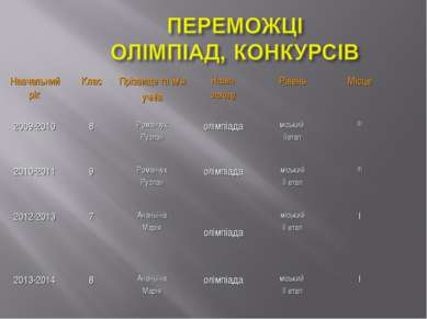 Навчальний рік Клас Прізвище та ім'я учнів Назва заходу Рівень Місце 2009-201...