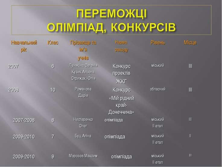 Навчальний рік Клас Прізвище та ім'я учнів Назва заходу Рівень Місце 2007 6 Л...