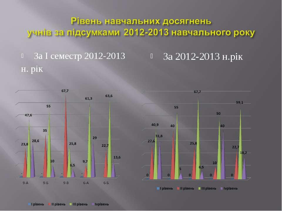 За І семестр 2012-2013 н. рік За 2012-2013 н.рік