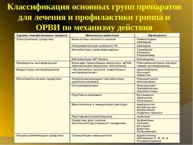 Классификация основных групп препаратов для лечения и профилактики гриппа и О...