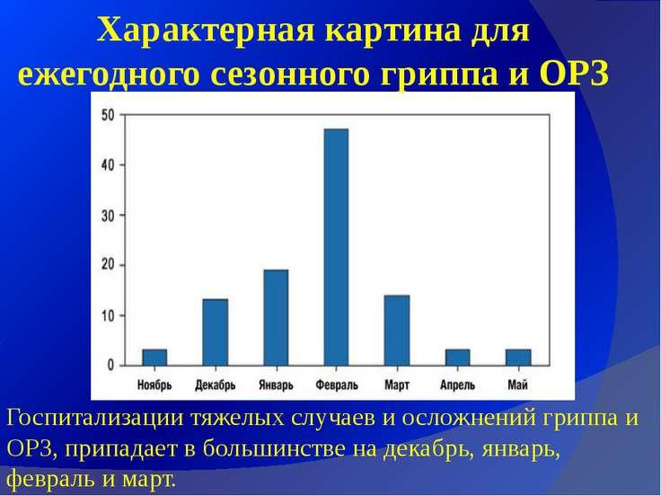 Характерная картина для ежегодного сезонного гриппа и ОРЗ Госпитализации тяже...