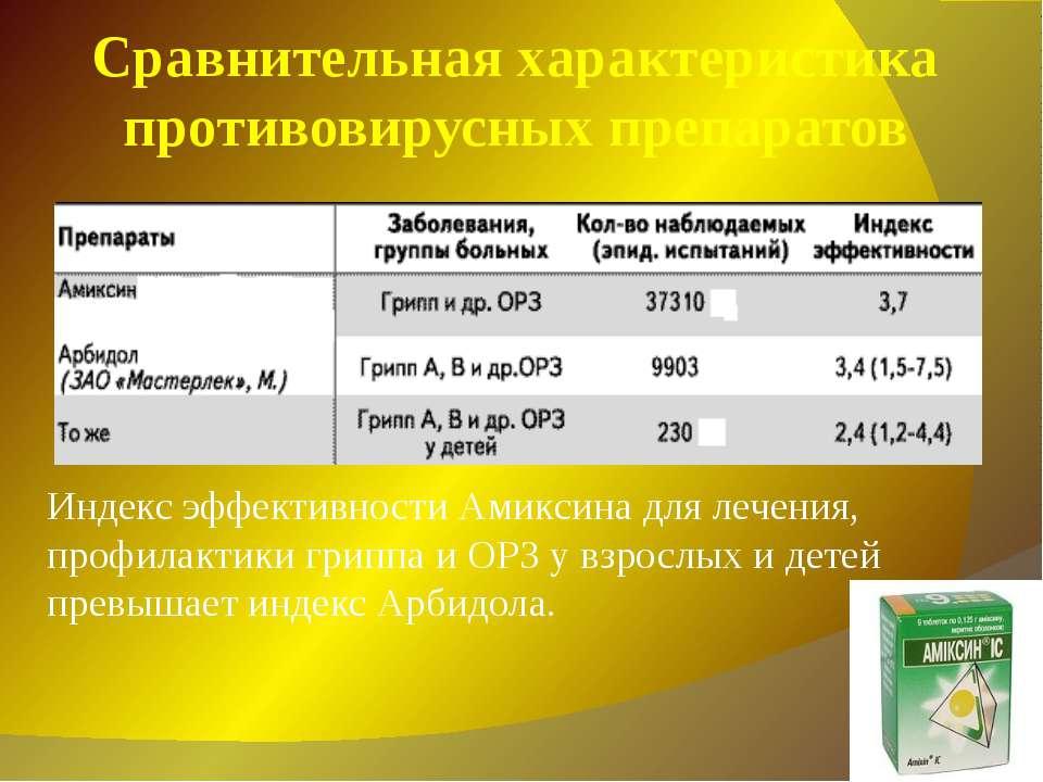 Индекс эффективности Амиксина для лечения, профилактики гриппа и ОРЗ у взросл...
