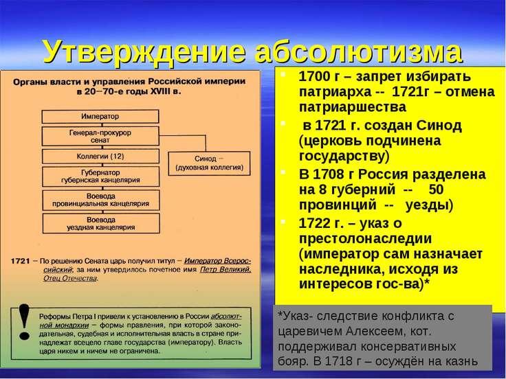 Утверждение абсолютизма 1700 г – запрет избирать патриарха -- 1721г – отмена ...