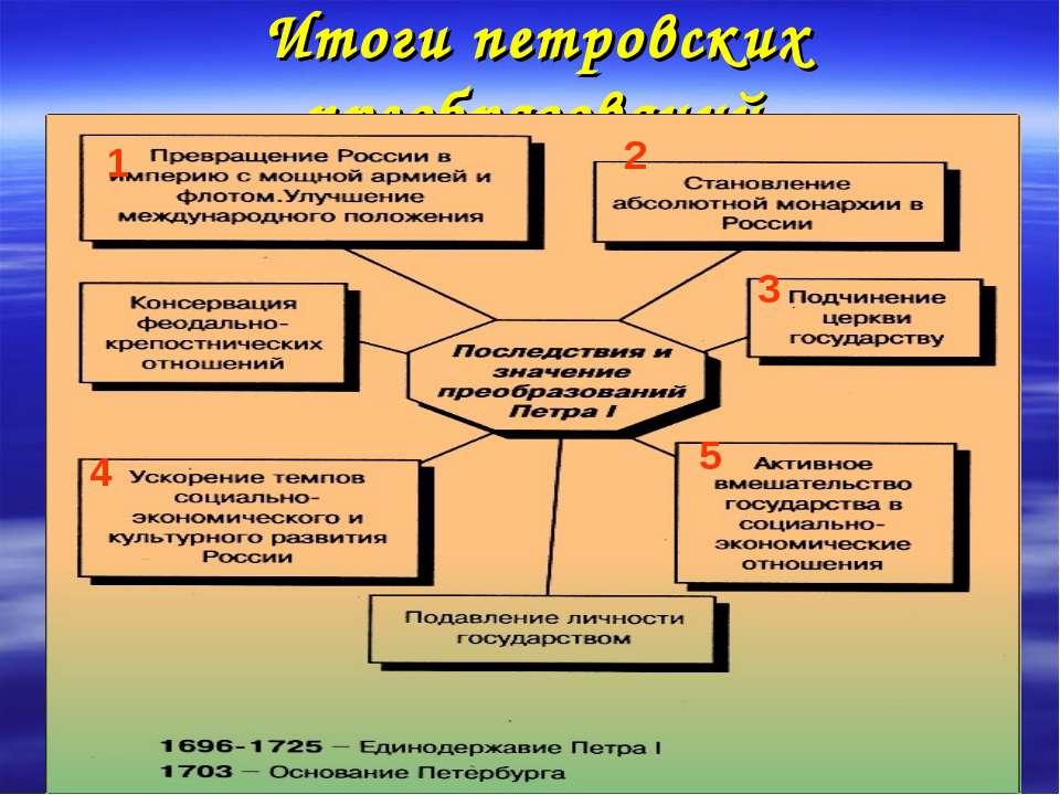 Итоги петровских преобразований 1 2 3 4 5