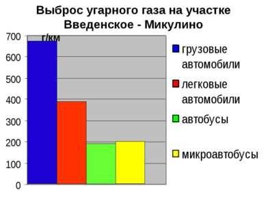Выброс угарного газа на участке Введенское - Микулино