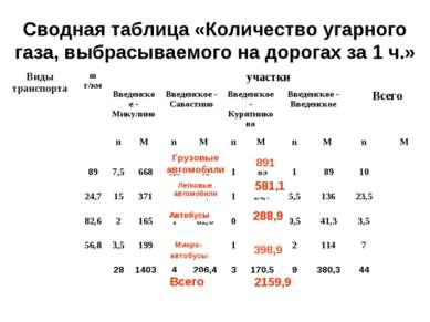 Сводная таблица «Количество угарного газа, выбрасываемого на дорогах за 1 ч.»...
