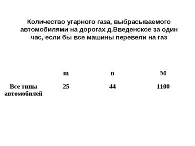 Количество угарного газа, выбрасываемого автомобилями на дорогах д.Введенское...