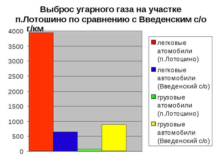 Выброс угарного газа на участке п.Лотошино по сравнению с Введенским с/о г/км