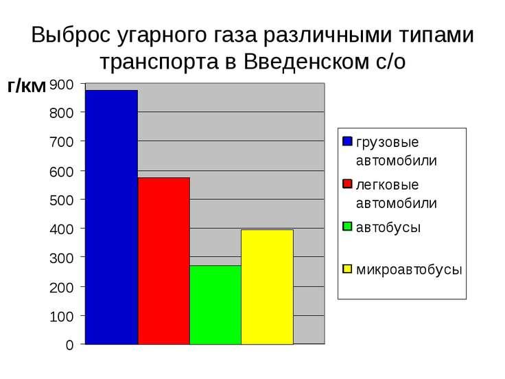 Выброс угарного газа различными типами транспорта в Введенском с/о г/км