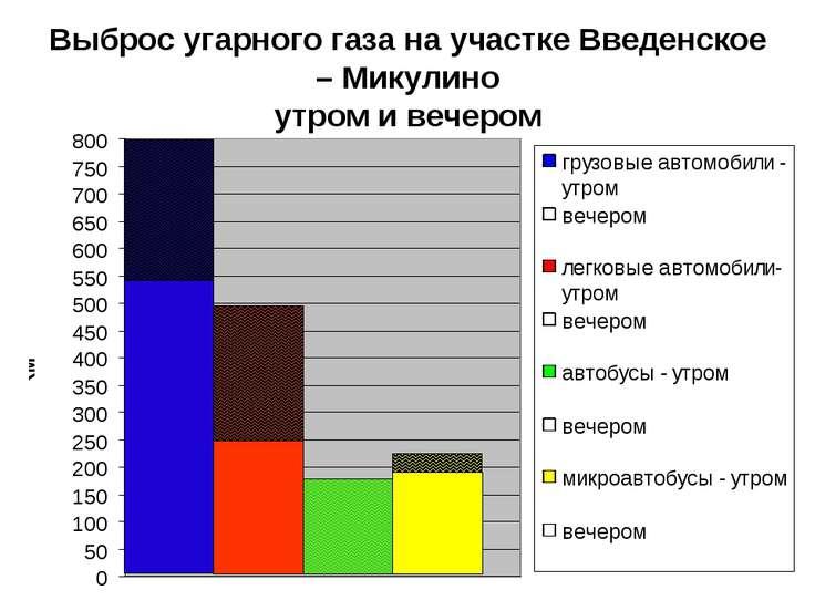 Выброс угарного газа на участке Введенское – Микулино утром и вечером