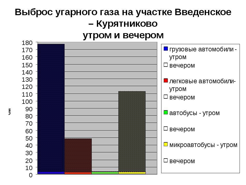 Выброс угарного газа на участке Введенское – Курятниково утром и вечером