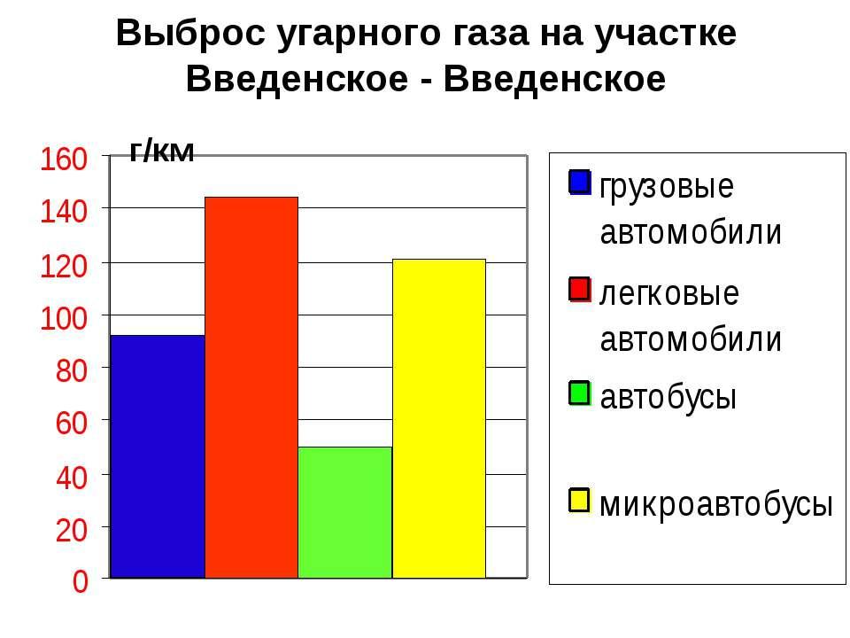 Выброс угарного газа на участке Введенское - Введенское г/км